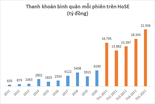 Gần nửa triệu tài khoản chứng khoán được nhà đầu tư trong nước mở mới trong 5 tháng, lớn hơn 20% tổng lượng tài khoản trong cả năm 2020 - Ảnh 2.