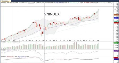 Đồ thị VN-Index của thị trường chứng khoán hôm nay 4/6. (Nguồn: MegaBot)