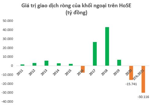 Khối ngoại bán ròng vượt mốc 30.000 tỷ đồng trên HoSE từ đầu năm 2021 - Ảnh 1.