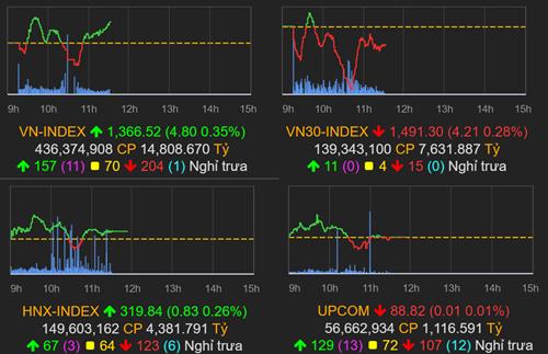 Thị trường chứng khoán (15/6): GVR và họ Vingroup dẫn dắt, VN-Index tăng gần 5 điểm - Ảnh 1.