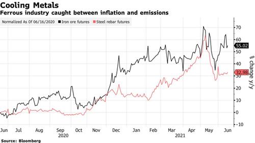 Diễn biến giá quặng sắt giao sau (màu đen) và giá thép thanh giao sau (màu đỏ) ở Trung Quốc. Đơn vị: % thay đổi so với cùng kỳ năm ngoái.