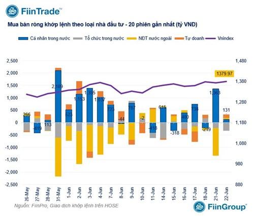 VN-Index lại lập đỉnh, dòng ngân hàng quay lại đường đua - Ảnh 1.