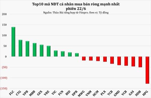 VN-Index lại lập đỉnh, dòng ngân hàng quay lại đường đua - Ảnh 3.