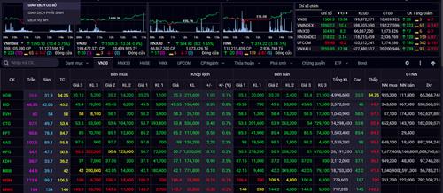 Đóng cửa tuần giao dịch từ ngày 21/6 đến ngày 25/6, VN-Index tăng 12,35 điểm (+0,90%) lên mốc 1.390,12 điểm