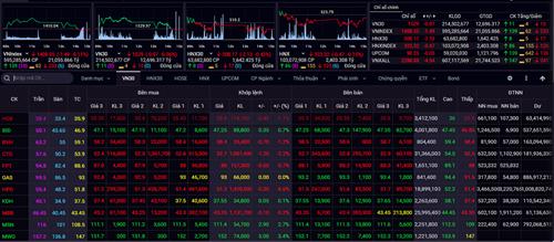 Đóng cửa phiên giao dịch ngày 30/6, chỉ số VN-Index giảm 1,49 điểm xuống 1.408,55 điểm
