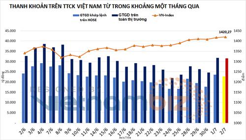 Thị trường chứng khoán (2/7): Nhóm chứng khoán lại có một phiên thăng hoa, VN-Index tăng hơn 3 điểm - Ảnh 1.