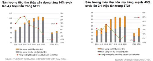 VNDirect: Đà tăng của giá thép thiếu bền vững, định giá cổ phiếu thép đang ở mức cao nhất thập kỷ - Ảnh 1.