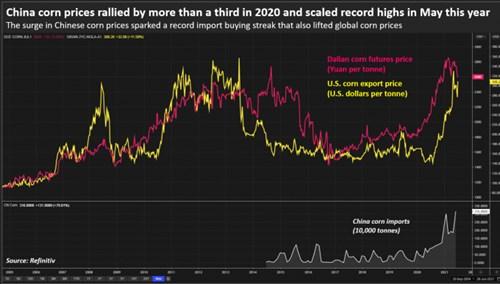 Giá ngô Trung Quốc tăng hơn 33% vào năm 2020 và đạt mức cao kỷ lục vào tháng 5 năm nay.