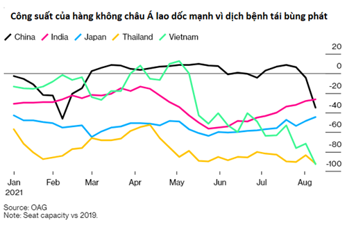 Hàng không Trung Quốc ngấm đòn biến chủng Delta, tệ nhất từ đợt dịch bùng ở Vũ Hán - Ảnh 1.