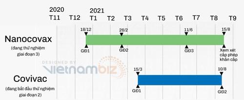 Nóng cuộc đua sản xuất vắc xin nội: Nhanh tăng tốc nếu không sẽ khó thắng lớn khi nguồn cung dư thừa - Ảnh 1.
