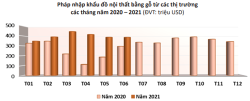 Pháp tăng tiêu tiêu thụ đồ nội thất gỗ, cơ hội mở rộng thị phần cho Việt Nam - Ảnh 1.