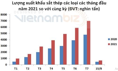 Đến giữa tháng 8, Việt Nam nhập siêu sắt thép chỉ bằng 1/4 cùng kỳ - Ảnh 1.
