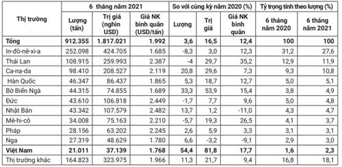 Mỹ tăng gần 82% giá trị nhập khẩu cao su Việt Nam - Ảnh 1.