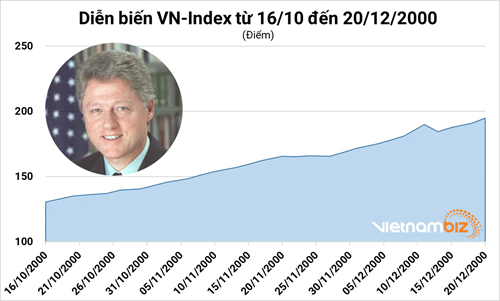 Phó Tổng thống Mỹ sang thăm Việt Nam: Kịch bản trên thị trường chứng khoán có lặp lại? - Ảnh 1.
