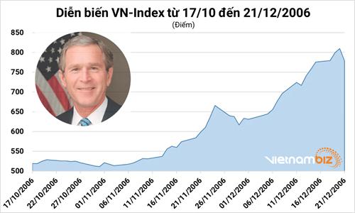 Phó Tổng thống Mỹ sang thăm Việt Nam: Kịch bản trên thị trường chứng khoán có lặp lại? - Ảnh 2.