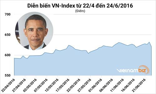 Phó Tổng thống Mỹ sang thăm Việt Nam: Kịch bản trên thị trường chứng khoán có lặp lại? - Ảnh 3.