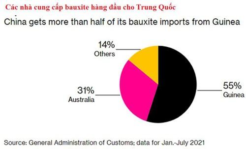 Giá nhôm tăng phi mã do đảo chính ở Guinea làm tăng lo ngại đứt gãy nguồn cung - Ảnh 3.
