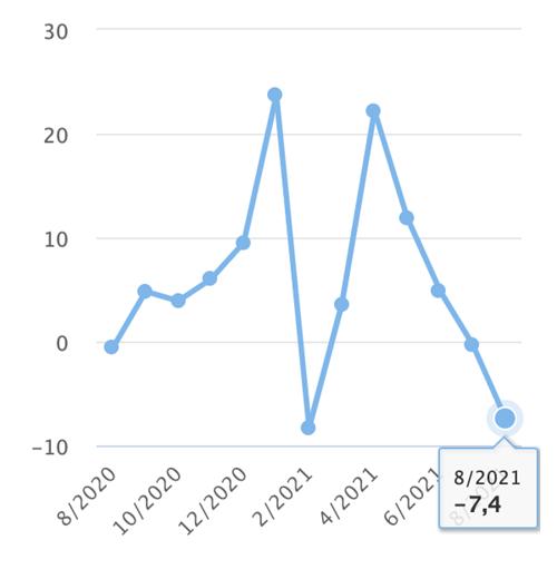 Chỉ số sản xuất công nghiệp qua các tháng.