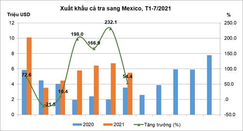 Doanh nghiệp xuất khẩu cá tra bẻ lái sang thị trường Mexico vì rào cản của Trung Quốc - Ảnh 1.