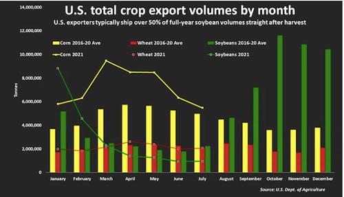 Xuất khẩu sản phẩm cây trồng của Mỹ hàng tháng.