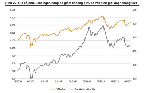 Giá cổ phiếu ngân hàng đã giảm 15%, đây là lúc tích luỹ cho năm 2022? - Ảnh 4