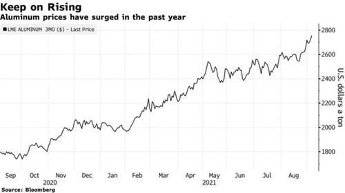 Giá nhôm tăng phi mã do đảo chính ở Guinea làm tăng lo ngại đứt gãy nguồn cung