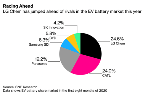 Thị phần pin xe điện toàn cầu trong 8 tháng đầu năm 2020