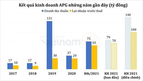 Chứng khoán APG muốn nâng mục tiêu lợi nhuận năm 2021, xem xét kế hoạch tăng vốn gấp 3 lần - Ảnh 2.