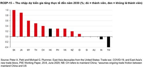 Hiệp RCEP được ký cho thấy vị thế ngày càng cao của Việt Nam - Ảnh 1.