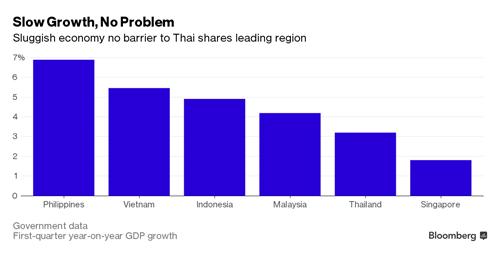 Tốc độ tăng trưởng của Thái Lan khá thấp so với các quốc gia khác nhưng tốc độ tăng trưởng chứng khoán lại dẫn đầu