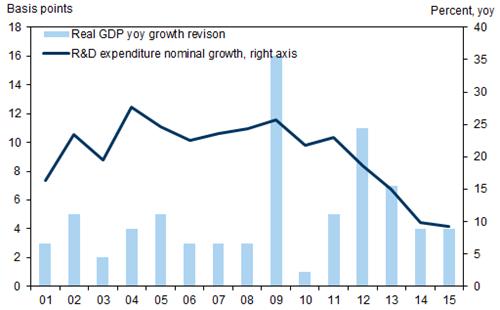 Tốc độ tăng trưởng GDP thực tế so với tốc độ tăng trưởng hoạt động R&D trong nền kinh tế Trung Quốc.