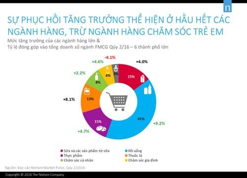 Người Việt chăm uống bia, cà phê, nước ngọt GẤP ĐÔI uống sữa - Ảnh 1.