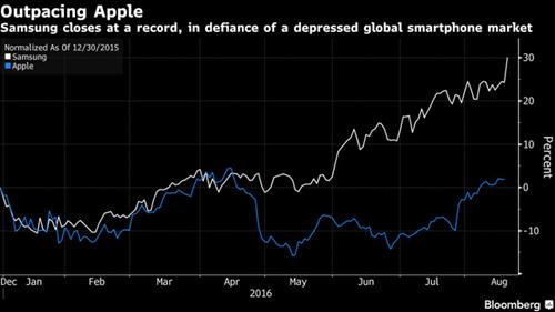 Cổ phiếu Samsung có mức tăng trưởng vượt trội so với Apple.