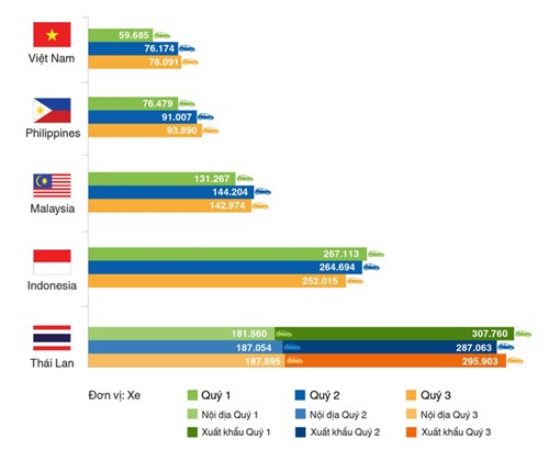 Lượng xe tiêu thụ tại các thị trường lớn trong khu vực Asean 9 tháng đầu năm 2016 (Nguồn: tổng hợp từ hiệp hội ô tô các nước).