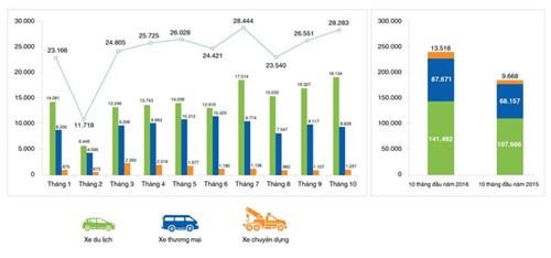 Biểu đồ thể hiện tốc độ tăng trưởng doanh số bán hàng của thị trường Việt Nam trong 10 tháng đầu năm 2016 (Nguồn: Hiệp hội các nhà sản xuất ô tô Việt Nam).