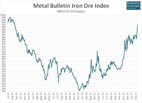 Hình 1: Chỉ số giá quặng sắt của Metal Bulletin