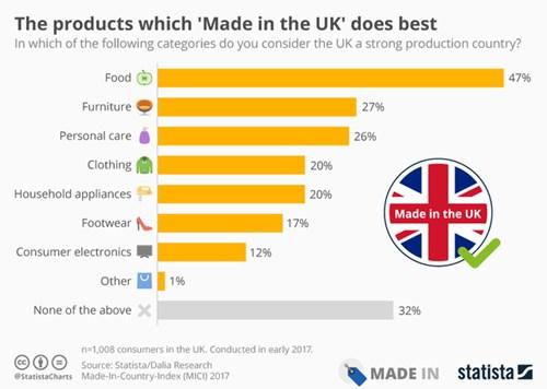 Những sản phẩm nước Anh làm tốt nhất