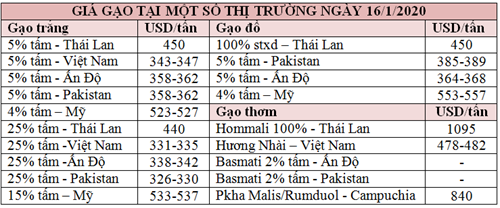 Lua gao Chau A: Gia tang tai Thai Lan va An Do, giam o Viet Nam