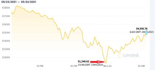 gia bitcoin ngay 24/5 hoi phuc 10%