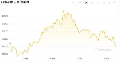 gia bitcoin ngay 2805