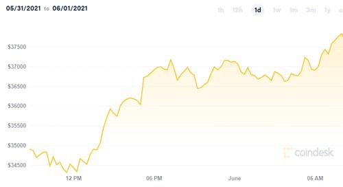 gia bitcoin thang 5