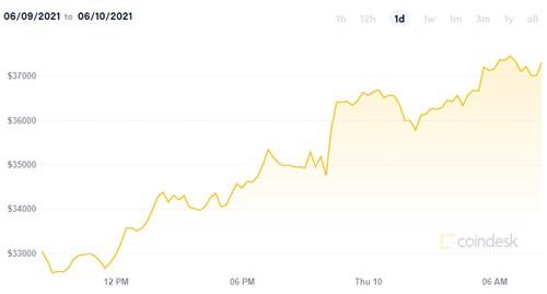 gia bitcoin hom nay 1006