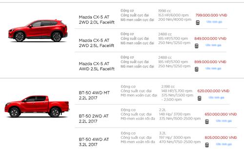 Xe++ - Giá ôtô Mazda tháng 9/2017: Giảm cao nhất 106 triệu đồng (Hình 3).