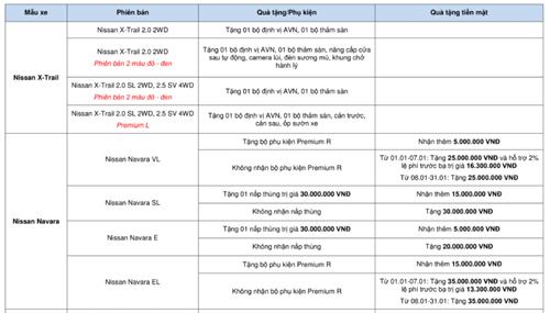 Bảng giá xe - Bảng giá ô tô Nissan tháng 1/2018: Nissan X-Trail giảm sâu 127 triệu đồng (Hình 2).