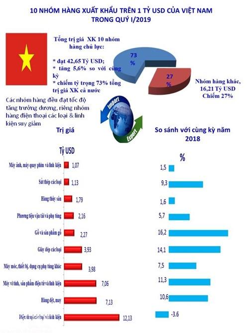 infographics 10 nhom hang xuat khau ty usd