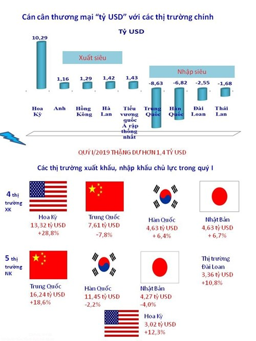 infographics viet nam xuat sieu ty usd sang 5 thi truong trong quy i