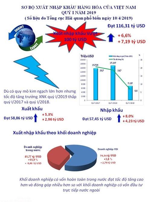 infographics nhung con so noi bat cua xuat nhap khau quy i