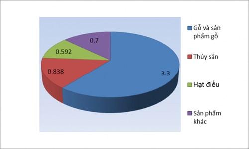 Cơ cấu kim ngạch xuất khẩu một số mặt hàng nông, lâm, thủy sản chính của Việt Nam sang Hoa Kỳ 7 tháng đầu năm 2020 (Đơn vị: Tỉ USD. Nguồn: Bộ NN-PTNT). Đồ họa: Lê Bền.