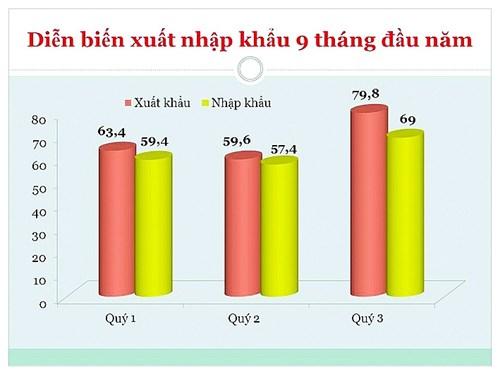Diễn biến XNK 3 quý đầu năm. Biểu đồ: T.Bình