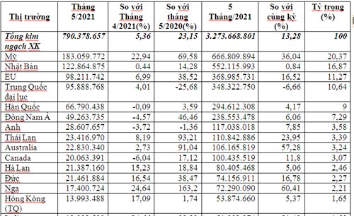 Xuất khẩu thủy sản 5 tháng đầu năm 2021 tiếp tục tăng trưởng tốt
